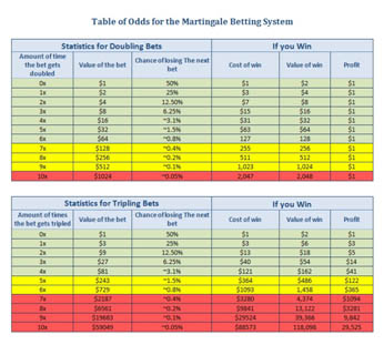 Martingale Odds